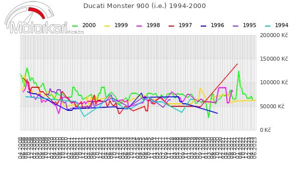 Ducati Monster 900 (i.e.) 1994-2000