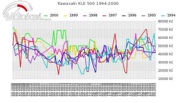 Kawasaki KLE 500 1994-2000
