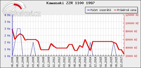 Kawasaki ZZR 1100 1997