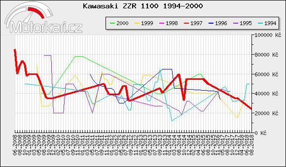 Kawasaki ZZR 1100 1994-2000