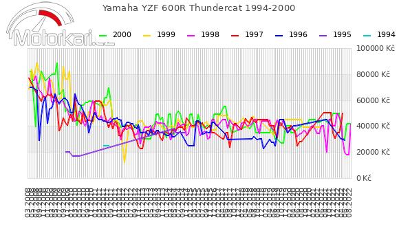 Yamaha YZF 600R Thundercat 1994-2000