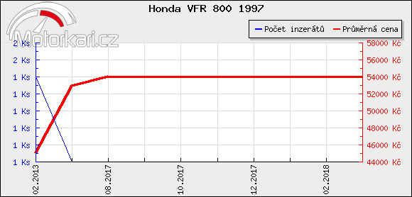 Honda VFR 800 1997
