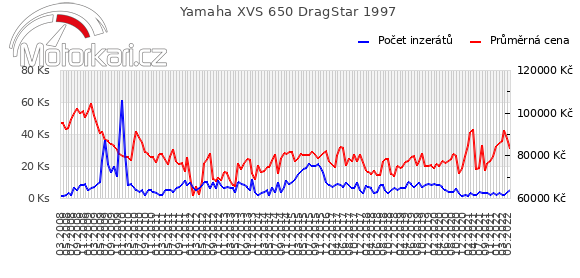 Yamaha XVS 650 DragStar 1997