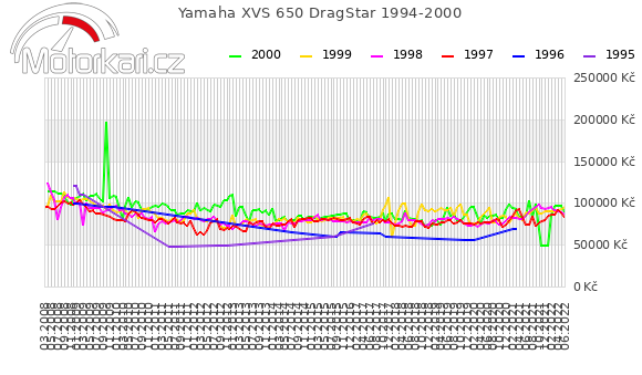 Yamaha XVS 650 DragStar 1994-2000