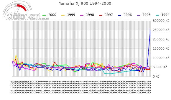 Yamaha XJ 900 1994-2000