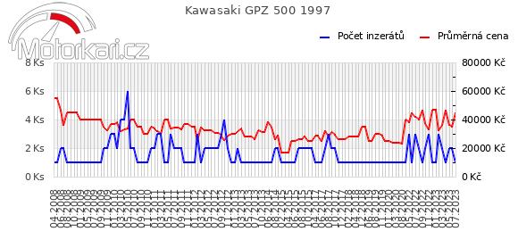 Kawasaki GPZ 500 1997