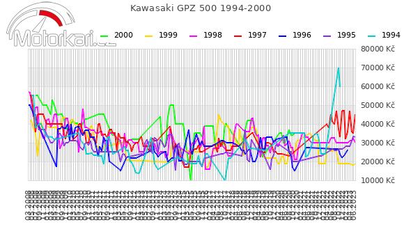 Kawasaki GPZ 500 1994-2000