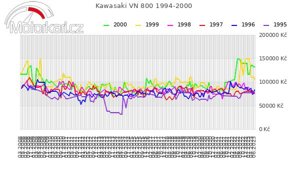 Kawasaki VN 800 1994-2000