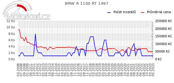 BMW R 1100 RT 1997