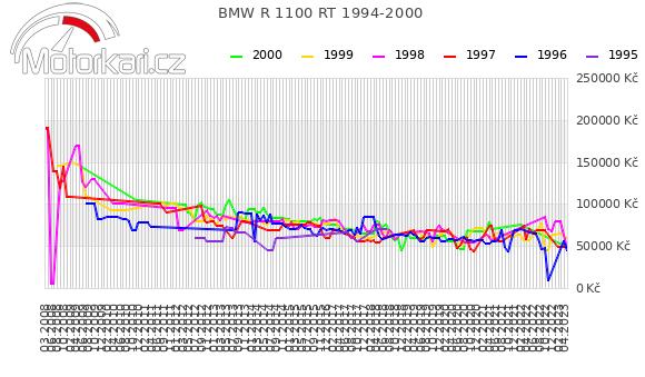 BMW R 1100 RT 1994-2000