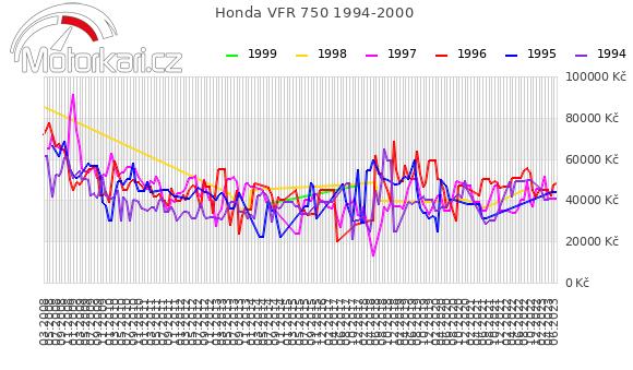 Honda VFR 750 1994-2000