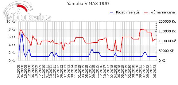 Yamaha V MAX 1997
