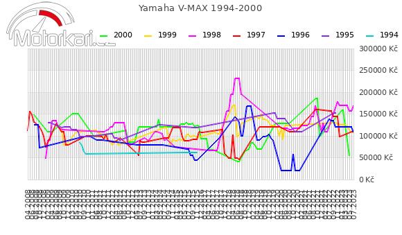 Yamaha V MAX 1994-2000