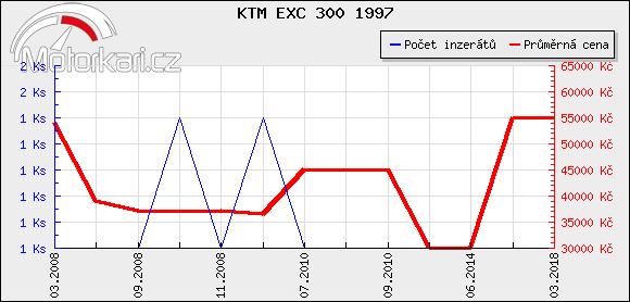 KTM EXC 300 1997