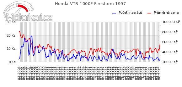 Honda VTR 1000F Firestorm 1997
