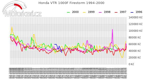 Honda VTR 1000F Firestorm 1994-2000