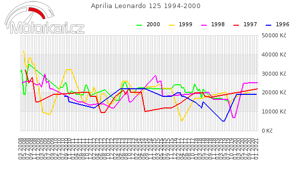 Aprilia Leonardo 125 1994-2000