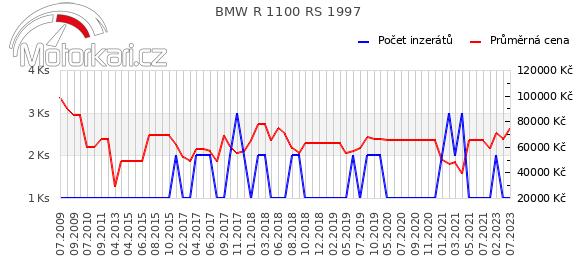 BMW R 1100 RS 1997