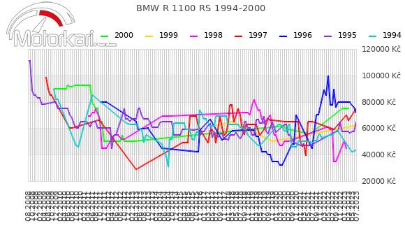 BMW R 1100 RS 1994-2000