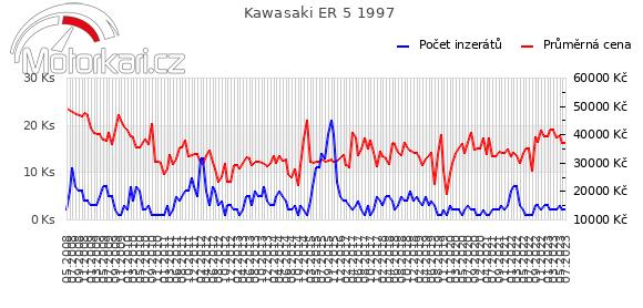 Kawasaki ER 5 1997