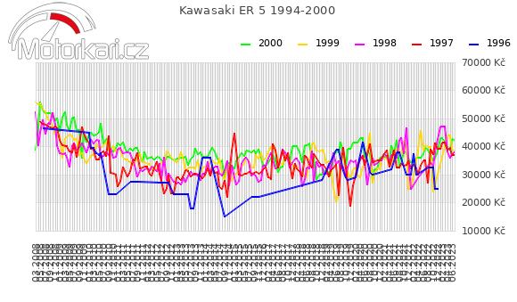 Kawasaki ER 5 1994-2000