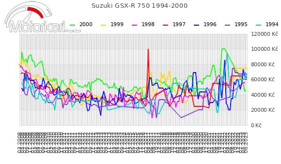 Suzuki GSX-R 750 1994-2000