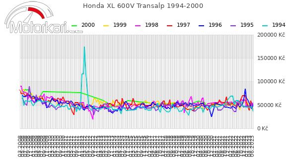 Honda XL 600V Transalp 1994-2000