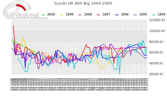 Suzuki DR 800 Big 1994-2000