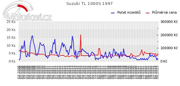 Suzuki TL 1000S 1997