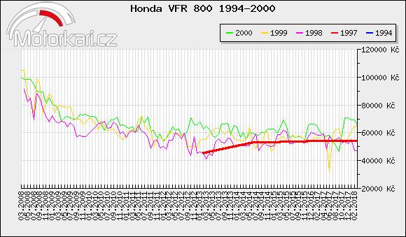 Honda VFR 800 1994-2000