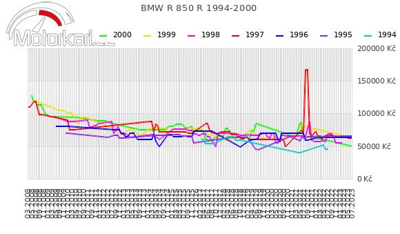 BMW R 850 R 1994-2000
