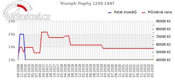 Triumph Trophy 1200 1997