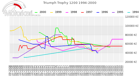 Triumph Trophy 1200 1994-2000