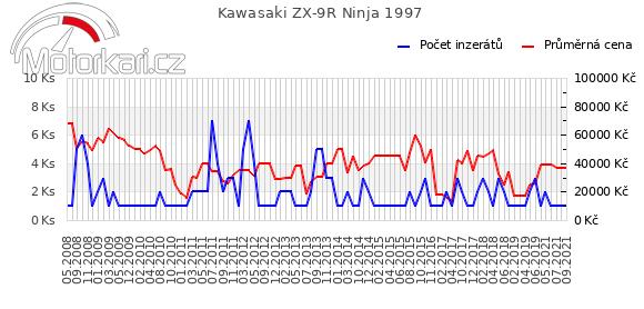 Kawasaki ZX-9R Ninja 1997
