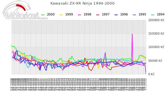 Kawasaki ZX-9R Ninja 1994-2000