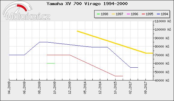 Yamaha XV 700 Virago 1994-2000