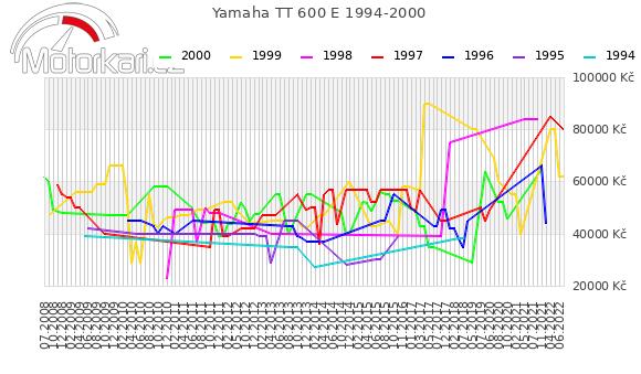 Yamaha TT 600 E 1994-2000