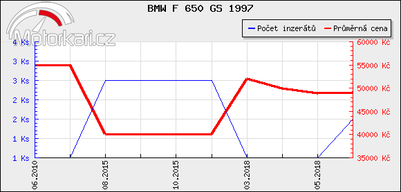 BMW F 650 GS 1997