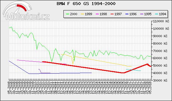 BMW F 650 GS 1994-2000