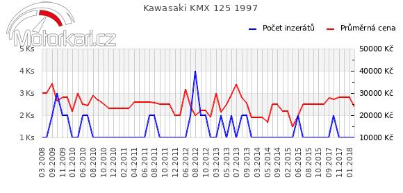 Kawasaki KMX 125 1997
