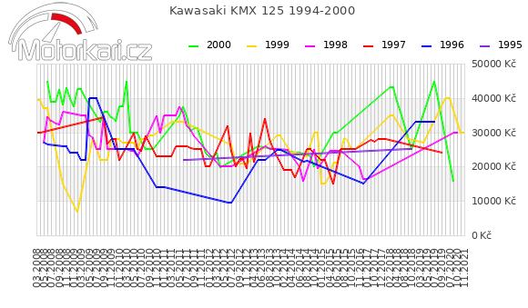 Kawasaki KMX 125 1994-2000
