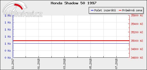 Honda Shadow 50 1997
