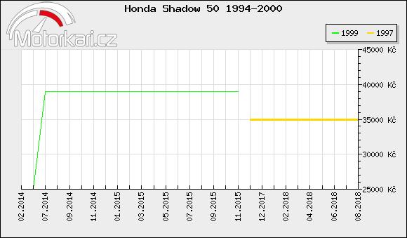 Honda Shadow 50 1994-2000