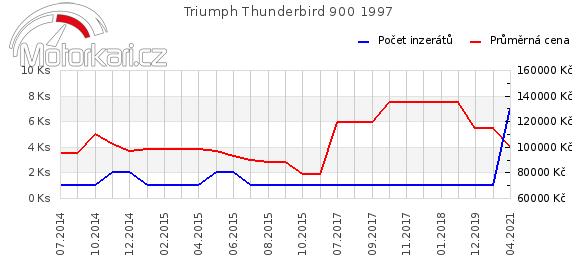 Triumph Thunderbird 900 1997