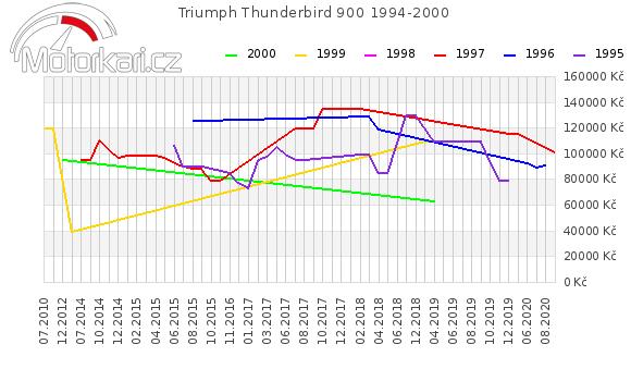 Triumph Thunderbird 900 1994-2000