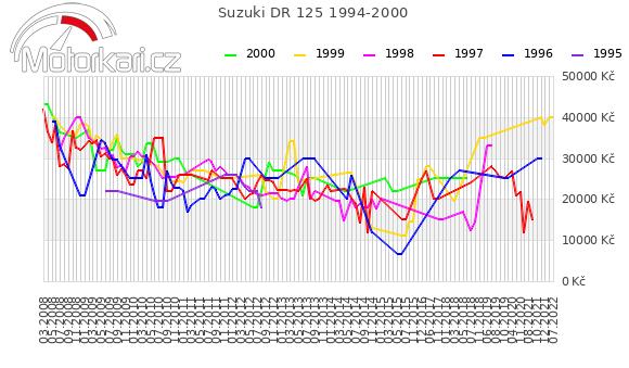 Suzuki DR 125 1994-2000