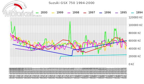 Suzuki GSX 750 1994-2000