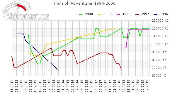 Triumph Adventurer 1994-2000
