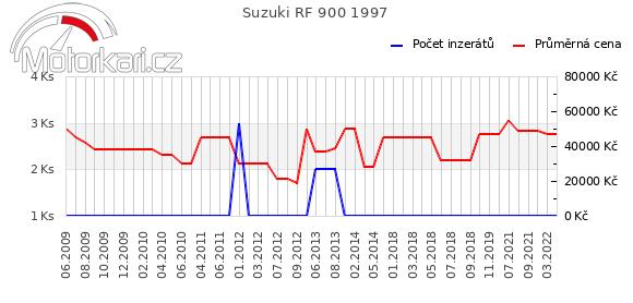 Suzuki RF 900 1997