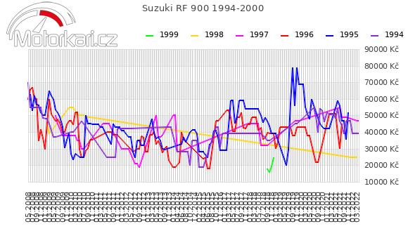 Suzuki RF 900 1994-2000